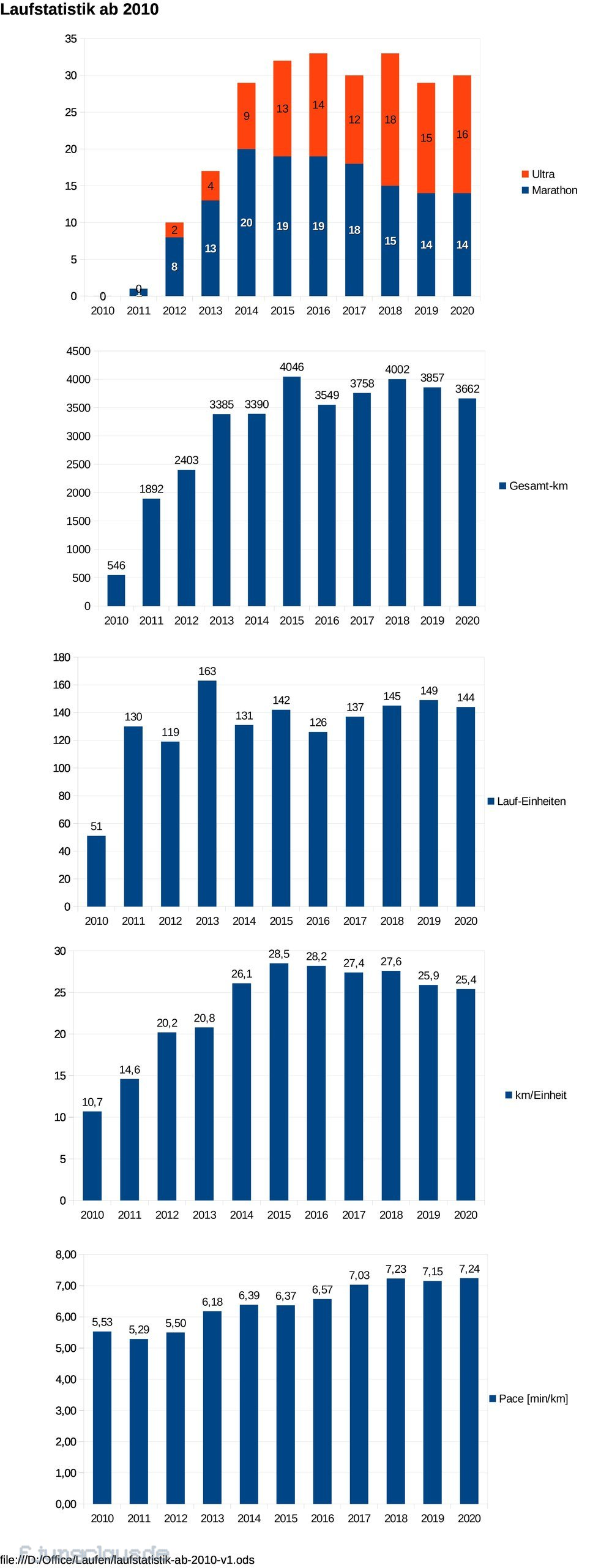 Laufstatistik 2010 - 2020